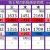 <新型コロナ>埼玉県で新たに1463人の感染 さいたま市内の学習塾で52人のクラスター